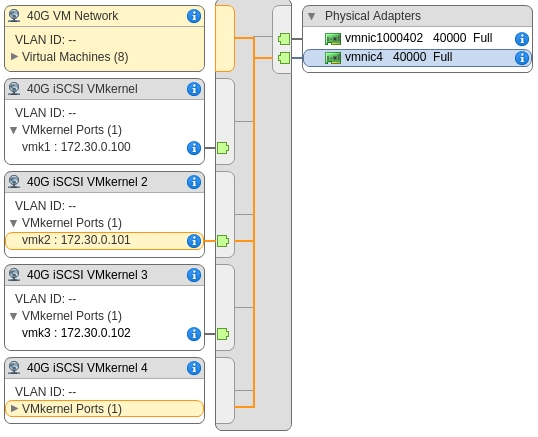VMware - Increase iSCSI Bandwidth by Adding Additional Paths
